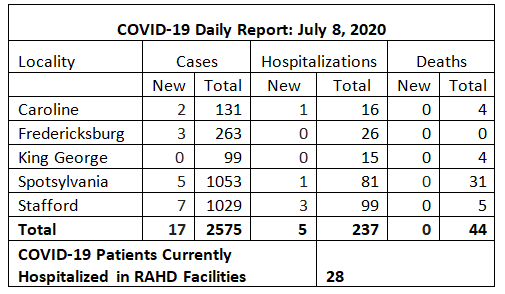 Rappahannock Area Health District reports five new hospitalizations for COVID-19