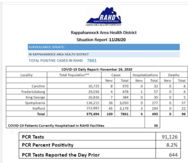 Rappahannock Health District continues to see high number of new COVID cases