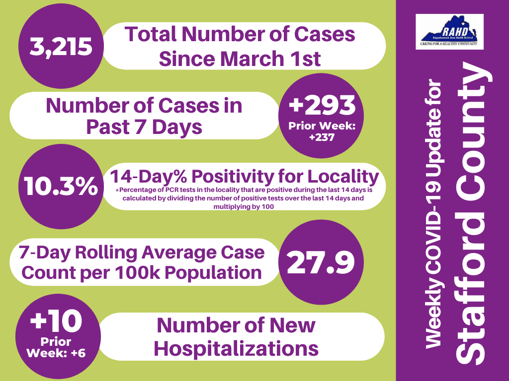 Rappahannock Area Health District COVID-19 weekly average numbers