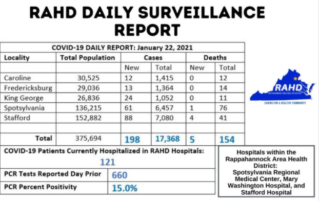 Five COVID-19 deaths reported in Rappahannock Area Health District