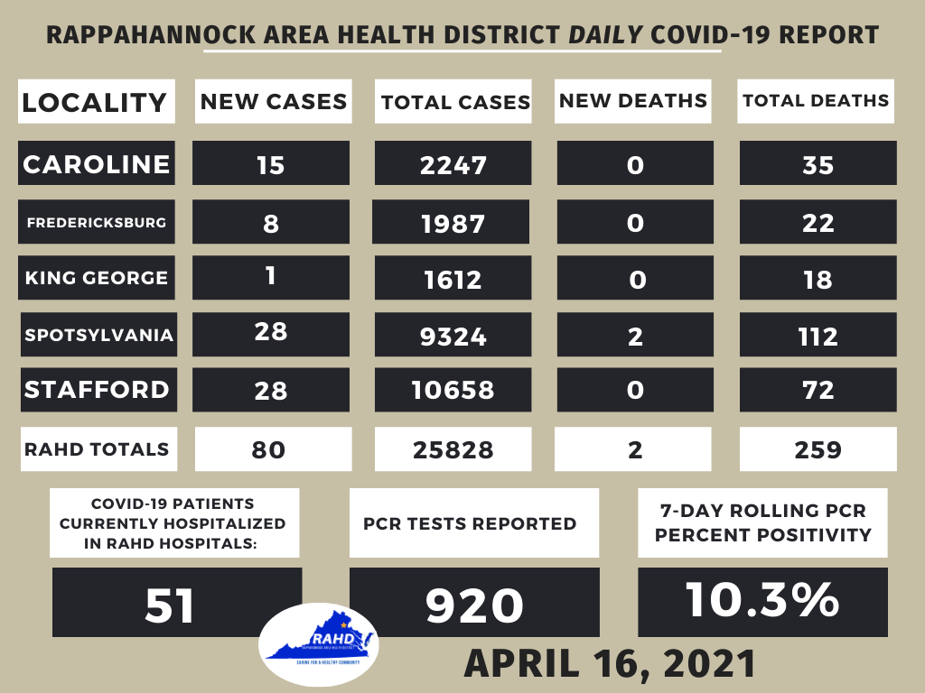 Rappahannock Area Health District reports two COVID deaths, 50+hospitalized