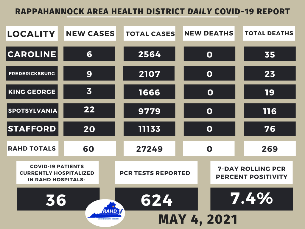 Rappahannock Area Health District reports COVID hospitalizations and cases falling