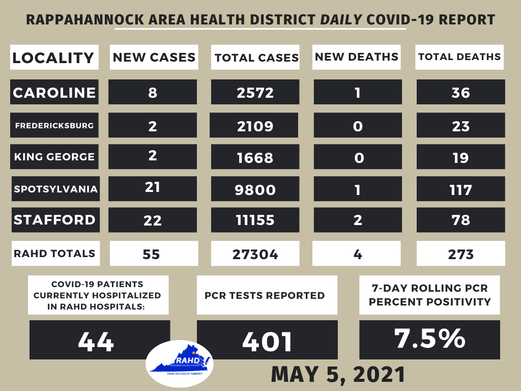 Rappahannock Health District reports four COVID deaths in the region
