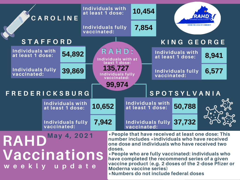 Area vaccination numbers continue to climb
