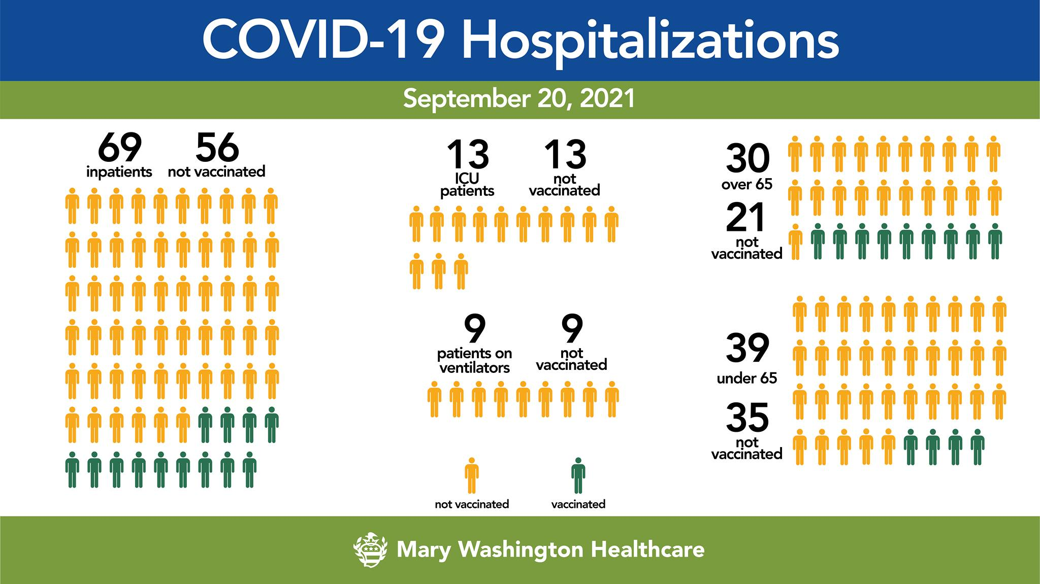 MWHC numbers continue to show most COVID hospitalizations are unvaccinated